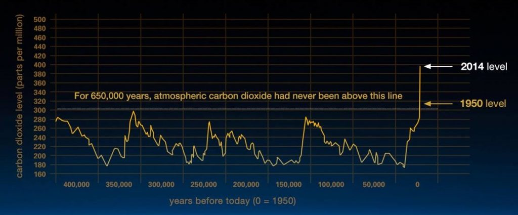 Climate change ice core graphs
